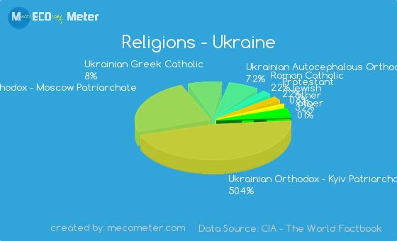 religions-ukraine